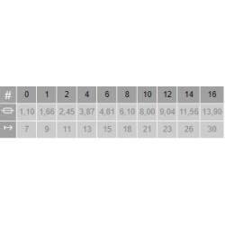 Tabla medidas Pincel Meloncillo Lengua 3926 Rústico Escoda