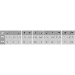 Tabla medidas Pincel Marta Kolinsky Lengua 2813 Óptimo Escoda