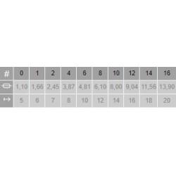 Tabla medidas Pincel Meloncillo Plano 4026 Rústico Escoda